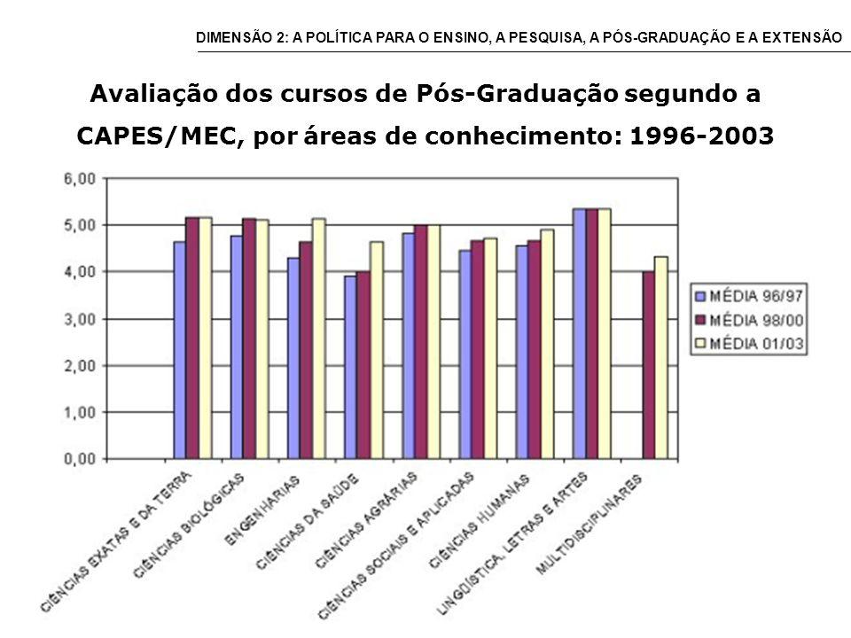 Avaliação dos cursos de Pós-Graduação segundo a CAPES/MEC, por áreas de conhecimento: 1996-2003 DIMENSÃO 2: A POLÍTICA PARA O ENSINO, A PESQUISA, A PÓS-GRADUAÇÃO E A EXTENSÃO