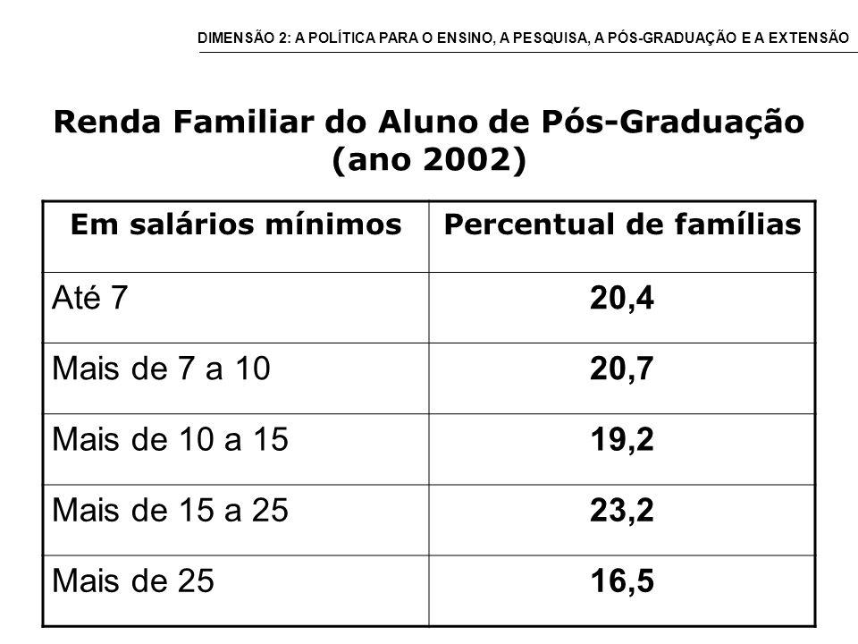 Renda Familiar do Aluno de Pós-Graduação (ano 2002) Em salários mínimosPercentual de famílias Até 720,4 Mais de 7 a 1020,7 Mais de 10 a 1519,2 Mais de 15 a 2523,2 Mais de 2516,5 DIMENSÃO 2: A POLÍTICA PARA O ENSINO, A PESQUISA, A PÓS-GRADUAÇÃO E A EXTENSÃO