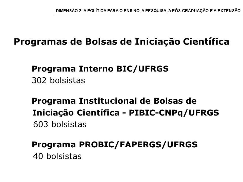 Programas de Bolsas de Iniciação Científica Programa Interno BIC/UFRGS 302 bolsistas Programa Institucional de Bolsas de Iniciação Científica - PIBIC-CNPq/UFRGS 603 bolsistas Programa PROBIC/FAPERGS/UFRGS 40 bolsistas DIMENSÃO 2: A POLÍTICA PARA O ENSINO, A PESQUISA, A PÓS-GRADUAÇÃO E A EXTENSÃO
