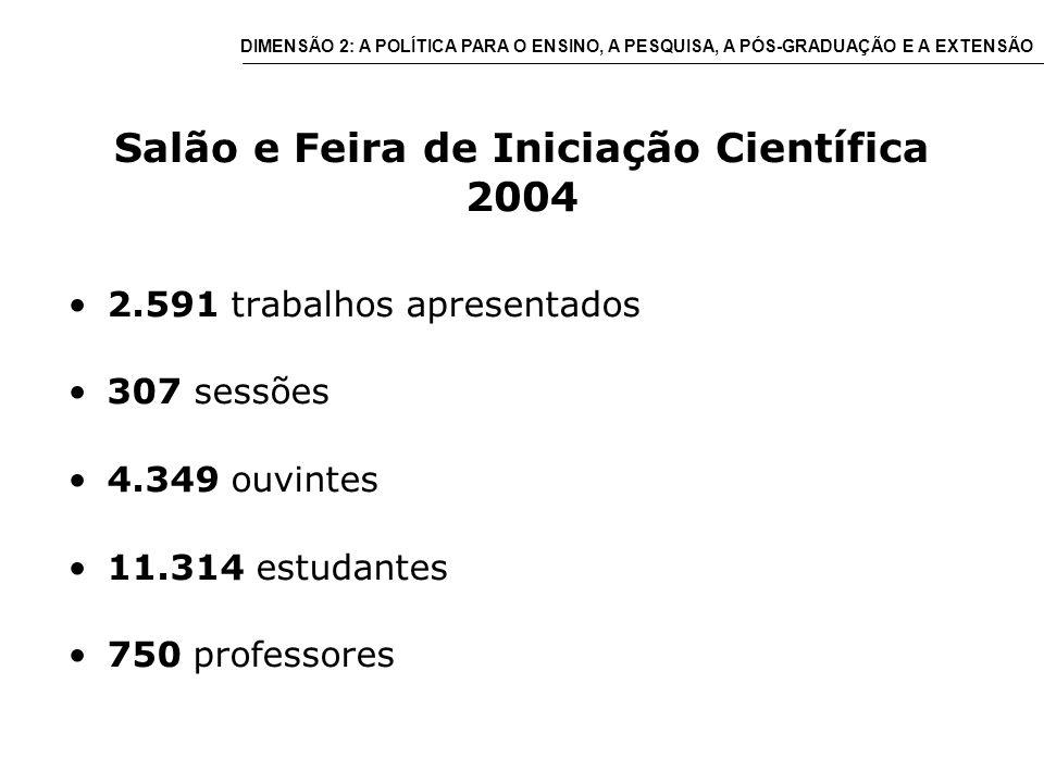 Salão e Feira de Iniciação Científica 2004 2.591 trabalhos apresentados 307 sessões 4.349 ouvintes 11.314 estudantes 750 professores DIMENSÃO 2: A POLÍTICA PARA O ENSINO, A PESQUISA, A PÓS-GRADUAÇÃO E A EXTENSÃO