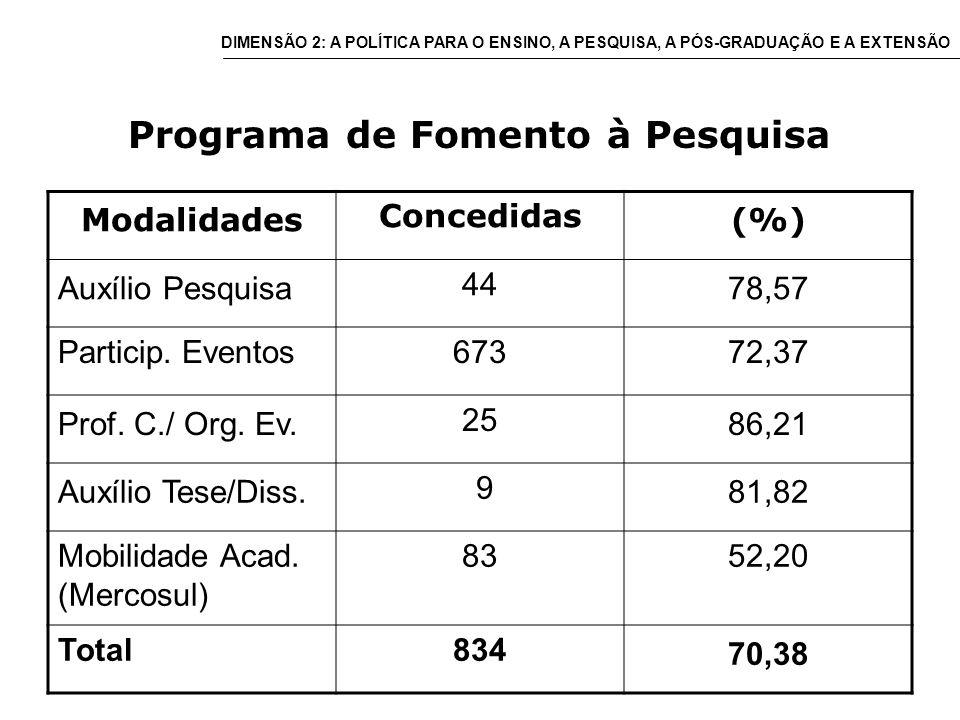 Programa de Fomento à Pesquisa Modalidades Concedidas (%) Auxílio Pesquisa 44 78,57 Particip.