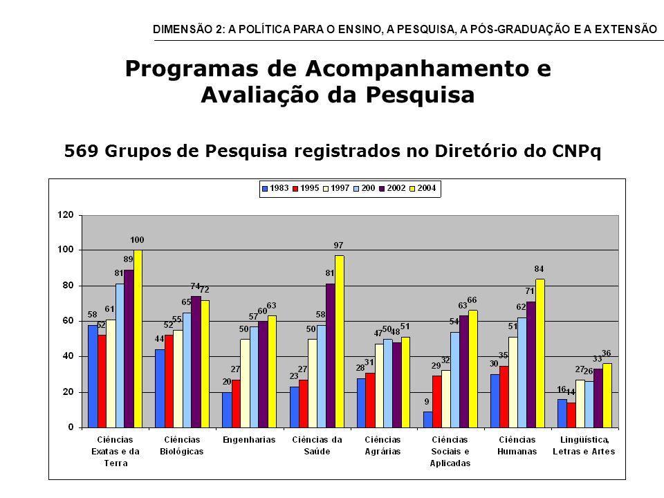 Programas de Acompanhamento e Avaliação da Pesquisa 569 Grupos de Pesquisa registrados no Diretório do CNPq DIMENSÃO 2: A POLÍTICA PARA O ENSINO, A PESQUISA, A PÓS-GRADUAÇÃO E A EXTENSÃO