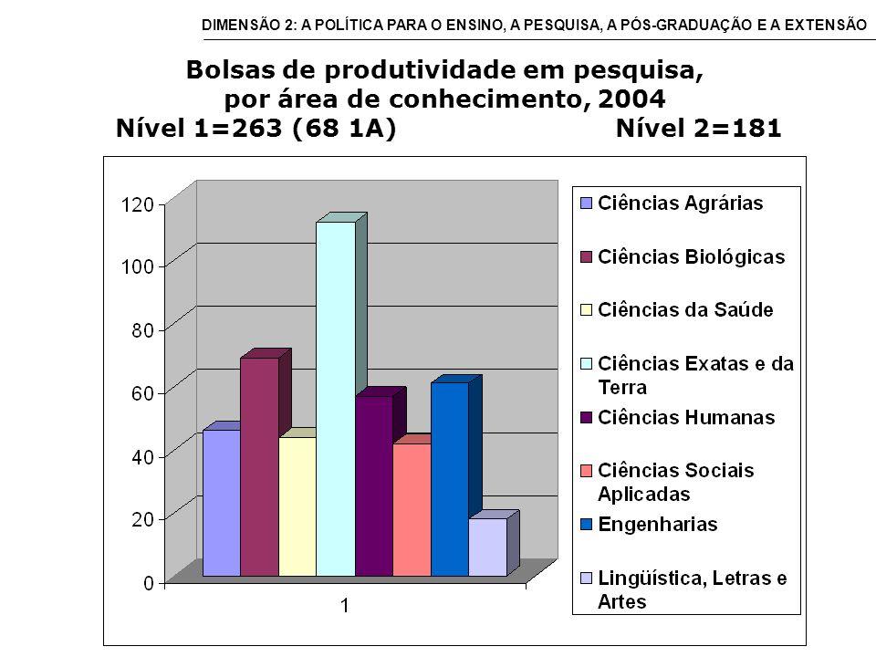 Bolsas de produtividade em pesquisa, por área de conhecimento, 2004 Nível 1=263 (68 1A) Nível 2=181 DIMENSÃO 2: A POLÍTICA PARA O ENSINO, A PESQUISA, A PÓS-GRADUAÇÃO E A EXTENSÃO
