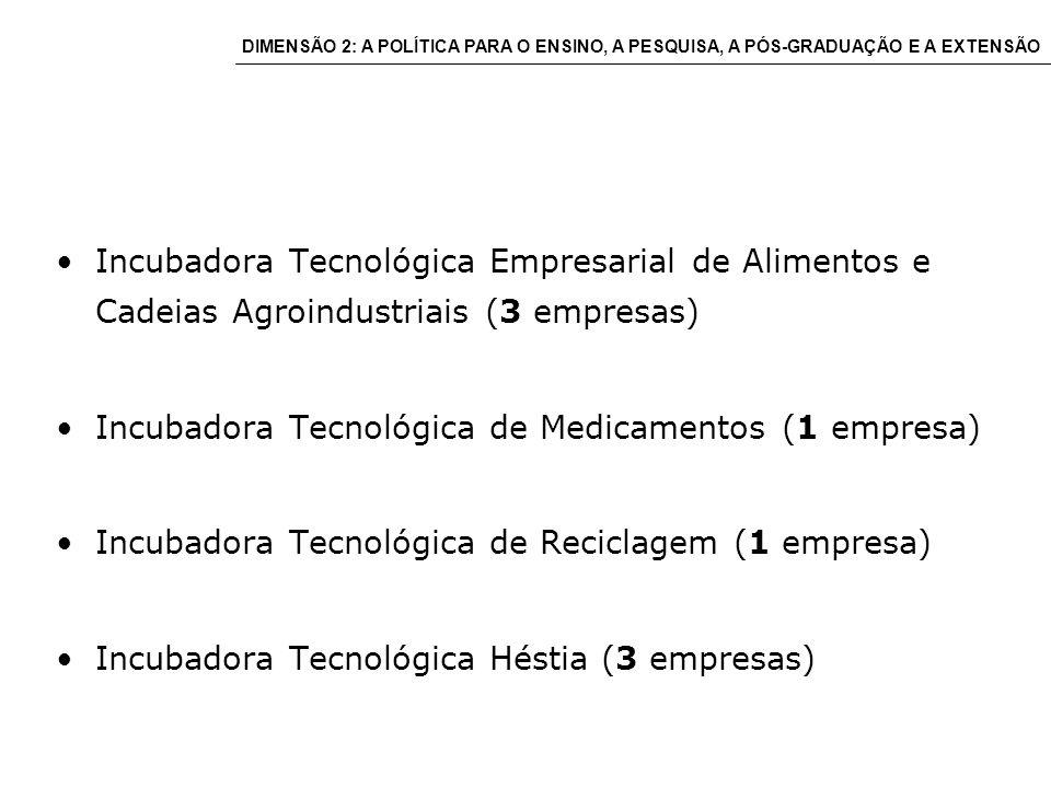 Incubadora Tecnológica Empresarial de Alimentos e Cadeias Agroindustriais (3 empresas) Incubadora Tecnológica de Medicamentos (1 empresa) Incubadora Tecnológica de Reciclagem (1 empresa) Incubadora Tecnológica Héstia (3 empresas) DIMENSÃO 2: A POLÍTICA PARA O ENSINO, A PESQUISA, A PÓS-GRADUAÇÃO E A EXTENSÃO