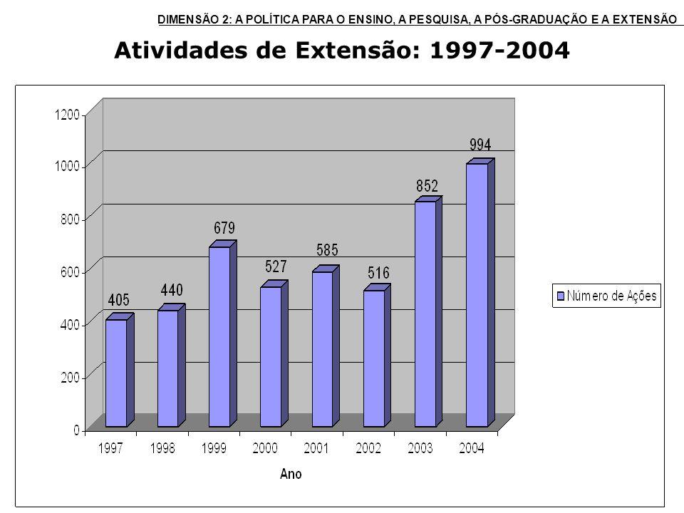 Atividades de Extensão: 1997-2004 DIMENSÃO 2: A POLÍTICA PARA O ENSINO, A PESQUISA, A PÓS-GRADUAÇÃO E A EXTENSÃO