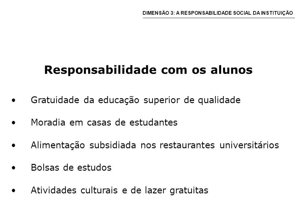 Responsabilidade com os alunos Gratuidade da educação superior de qualidade Moradia em casas de estudantes Alimentação subsidiada nos restaurantes universitários Bolsas de estudos Atividades culturais e de lazer gratuitas DIMENSÃO 3: A RESPONSABILIDADE SOCIAL DA INSTITUIÇÃO