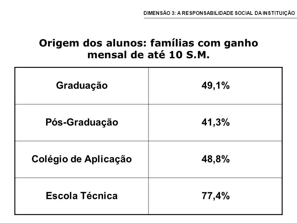 Origem dos alunos: famílias com ganho mensal de até 10 S.M.