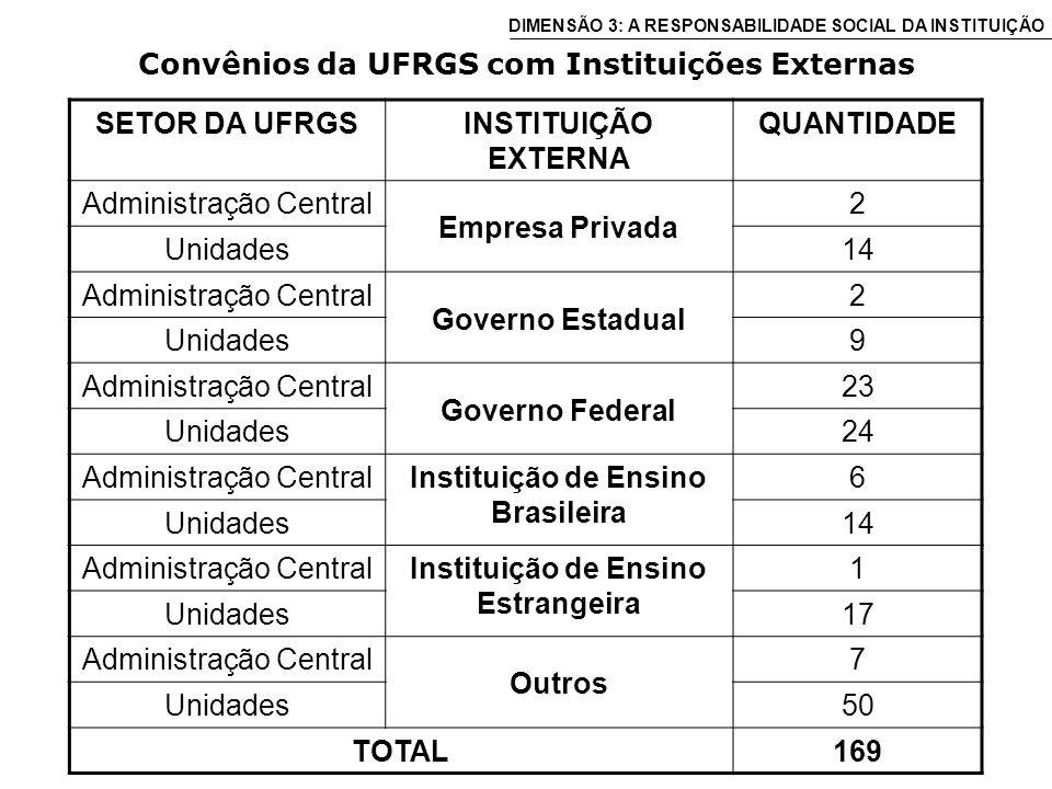 Convênios da UFRGS com Instituições Externas SETOR DA UFRGSINSTITUIÇÃO EXTERNA QUANTIDADE Administração Central Empresa Privada 2 Unidades14 Administração Central Governo Estadual 2 Unidades9 Administração Central Governo Federal 23 Unidades24 Administração CentralInstituição de Ensino Brasileira 6 Unidades14 Administração CentralInstituição de Ensino Estrangeira 1 Unidades17 Administração Central Outros 7 Unidades50 TOTAL169 DIMENSÃO 3: A RESPONSABILIDADE SOCIAL DA INSTITUIÇÃO