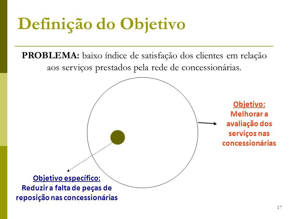 17 Objetivo: Melhorar a avaliação dos serviços nas concessionárias Objetivo específico: Reduzir a falta de peças de reposição nas concessionárias Defi