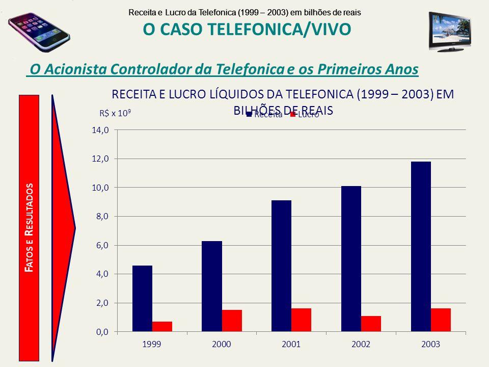 O CASO TELEFONICA/VIVO O Acionista Controlador da Telefonica e os Primeiros Anos F ATOS E R ESULTADOS R$ x 10 9 Receita e Lucro da Telefonica (1999 –