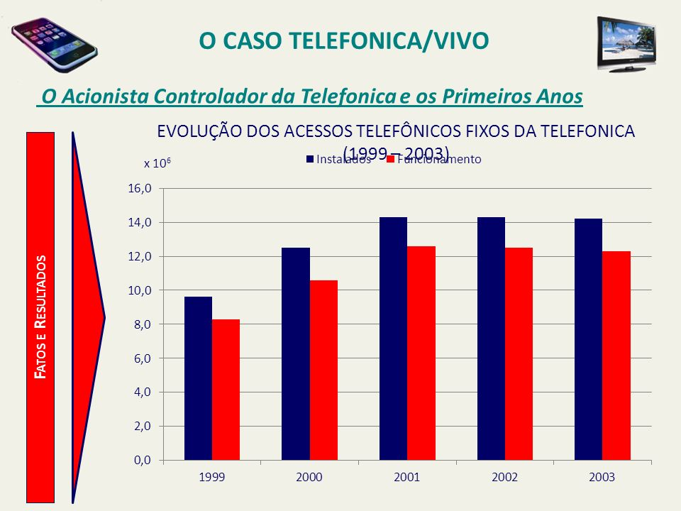 O CASO TELEFONICA/VIVO O Acionista Controlador da Telefonica e os Primeiros Anos F ATOS E R ESULTADOS EVOLUÇÃO DOS ACESSOS TELEFÔNICOS FIXOS DA TELEFO