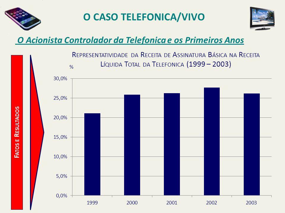O CASO TELEFONICA/VIVO O Acionista Controlador da Telefonica e os Primeiros Anos F ATOS E R ESULTADOS % R EPRESENTATIVIDADE DA R ECEITA DE A SSINATURA