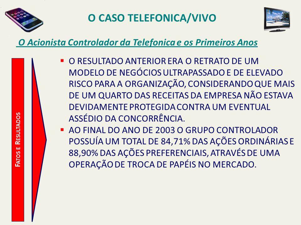 O CASO TELEFONICA/VIVO O Acionista Controlador da Telefonica e os Primeiros Anos F ATOS E R ESULTADOS O RESULTADO ANTERIOR ERA O RETRATO DE UM MODELO
