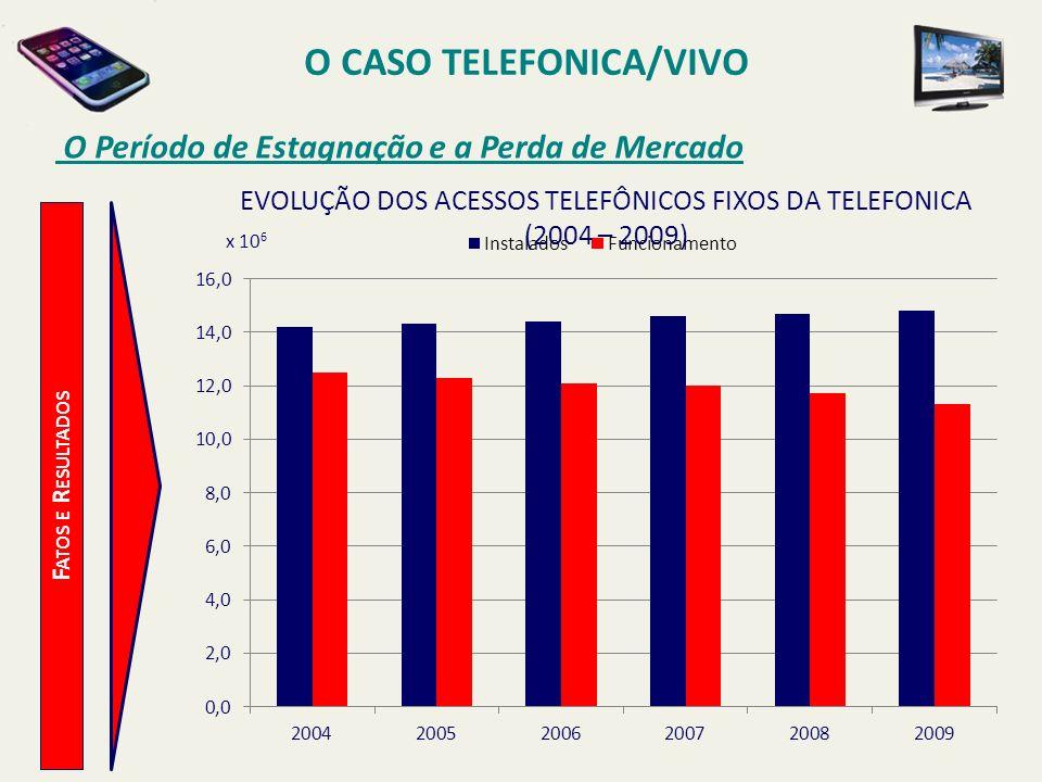O CASO TELEFONICA/VIVO O Período de Estagnação e a Perda de Mercado F ATOS E R ESULTADOS x 10 6 EVOLUÇÃO DOS ACESSOS TELEFÔNICOS FIXOS DA TELEFONICA (