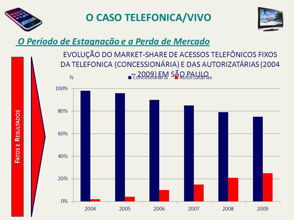 O CASO TELEFONICA/VIVO O Período de Estagnação e a Perda de Mercado F ATOS E R ESULTADOS % EVOLUÇÃO DO MARKET-SHARE DE ACESSOS TELEFÔNICOS FIXOS DA TE