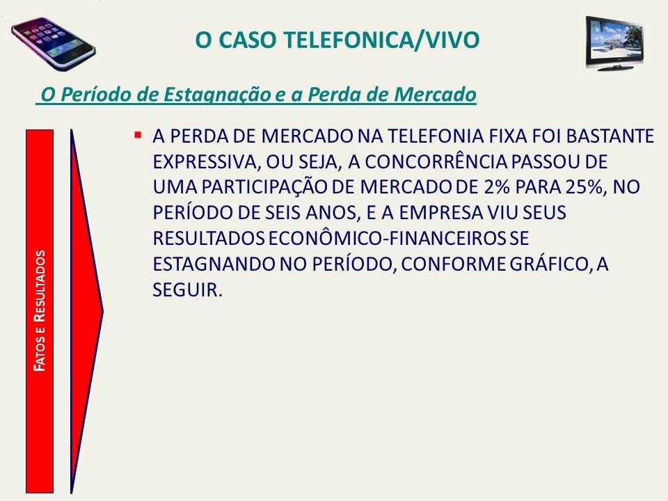 O CASO TELEFONICA/VIVO O Período de Estagnação e a Perda de Mercado F ATOS E R ESULTADOS A PERDA DE MERCADO NA TELEFONIA FIXA FOI BASTANTE EXPRESSIVA,
