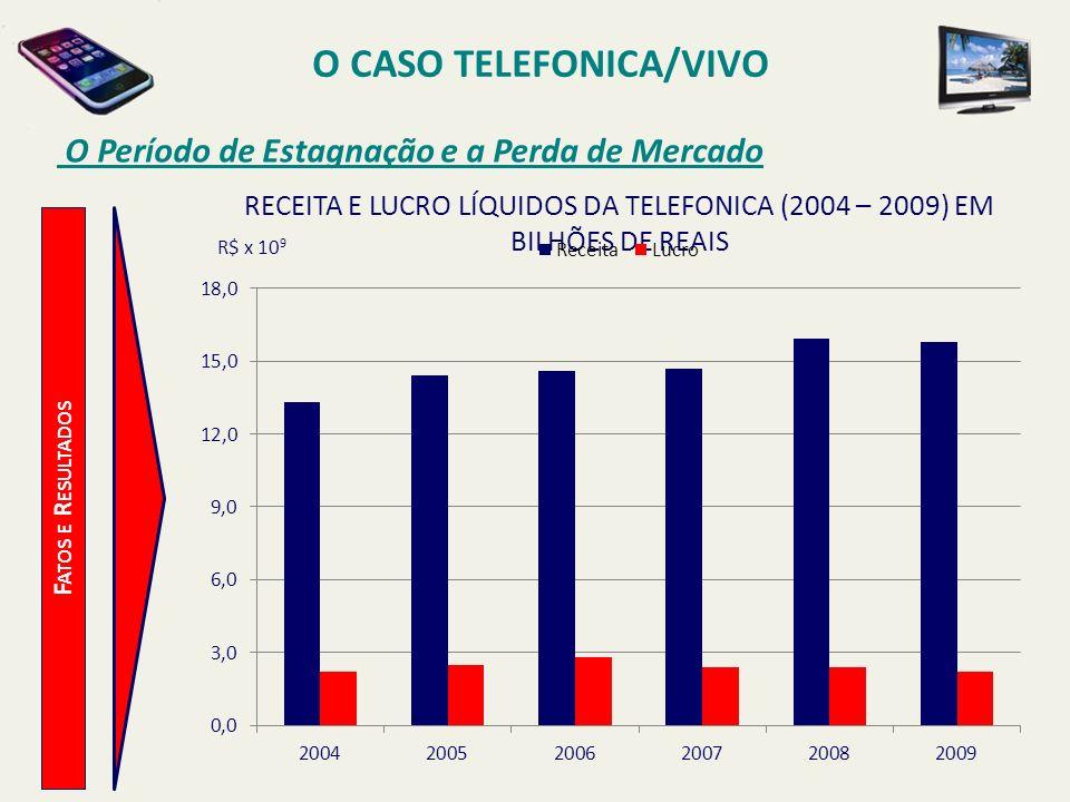O CASO TELEFONICA/VIVO O Período de Estagnação e a Perda de Mercado F ATOS E R ESULTADOS R$ x 10 9 RECEITA E LUCRO LÍQUIDOS DA TELEFONICA (2004 – 2009