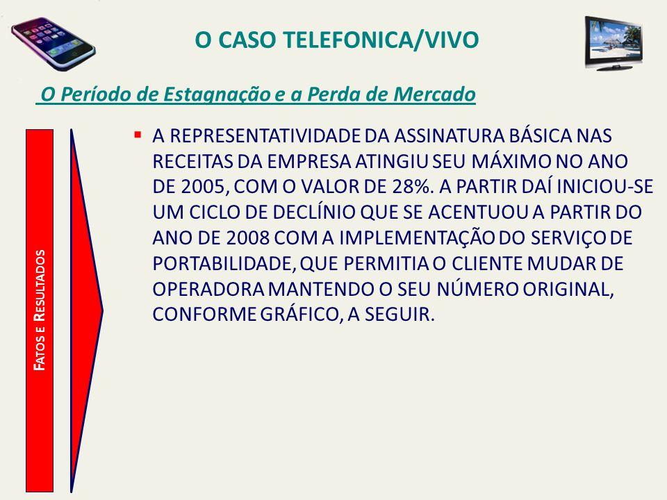 O CASO TELEFONICA/VIVO O Período de Estagnação e a Perda de Mercado F ATOS E R ESULTADOS A REPRESENTATIVIDADE DA ASSINATURA BÁSICA NAS RECEITAS DA EMP