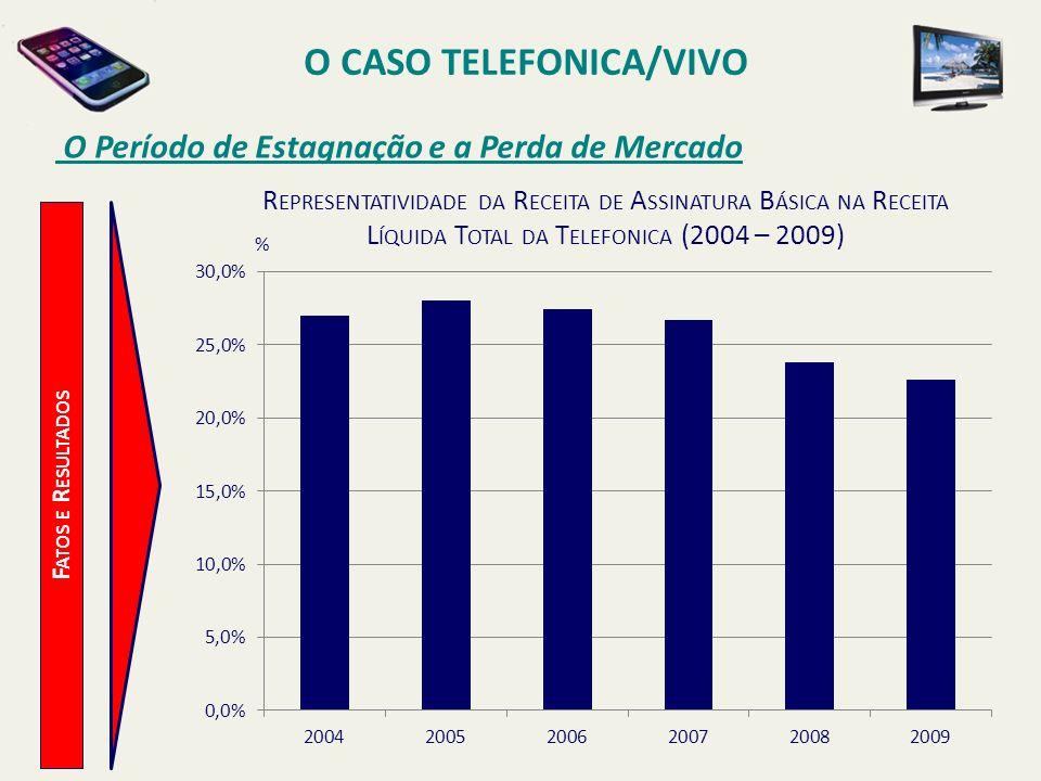 O CASO TELEFONICA/VIVO O Período de Estagnação e a Perda de Mercado F ATOS E R ESULTADOS % R EPRESENTATIVIDADE DA R ECEITA DE A SSINATURA B ÁSICA NA R
