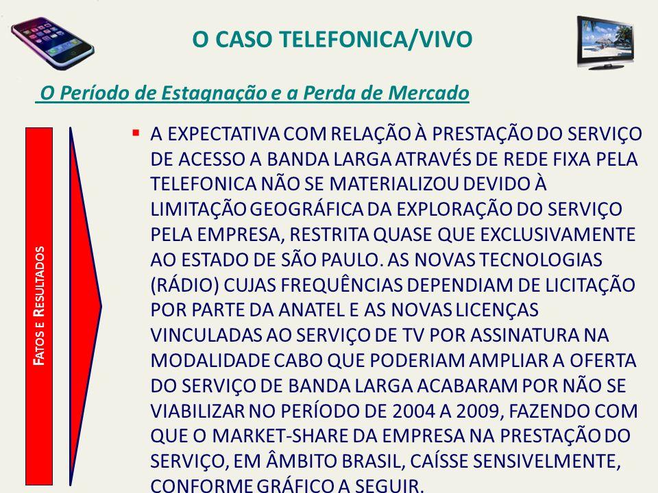 O CASO TELEFONICA/VIVO O Período de Estagnação e a Perda de Mercado F ATOS E R ESULTADOS A EXPECTATIVA COM RELAÇÃO À PRESTAÇÃO DO SERVIÇO DE ACESSO A