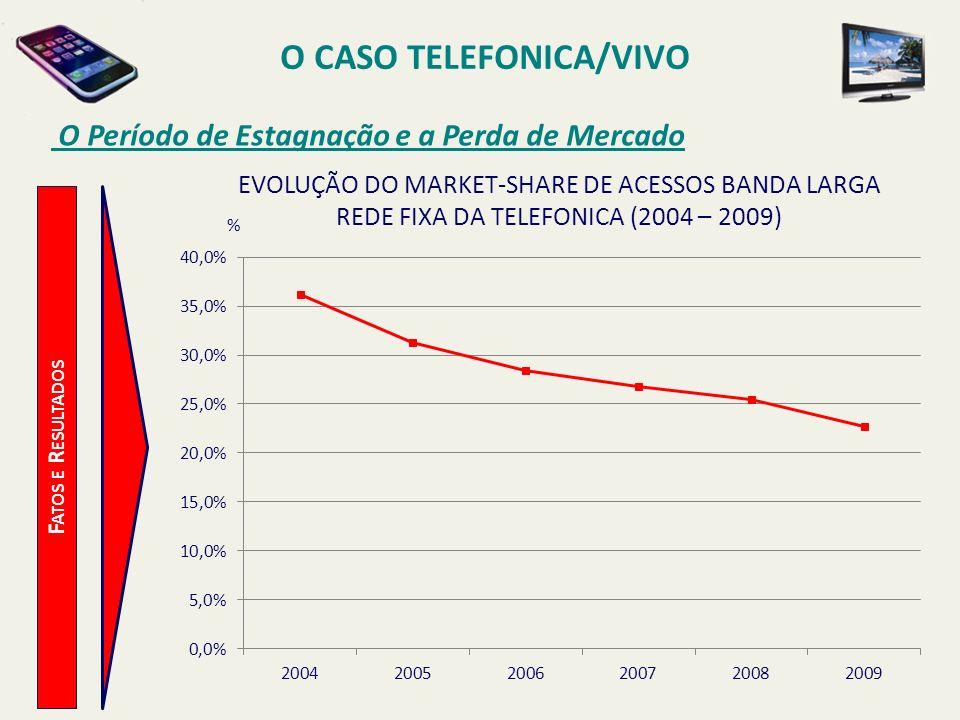 O CASO TELEFONICA/VIVO O Período de Estagnação e a Perda de Mercado F ATOS E R ESULTADOS % EVOLUÇÃO DO MARKET-SHARE DE ACESSOS BANDA LARGA REDE FIXA D