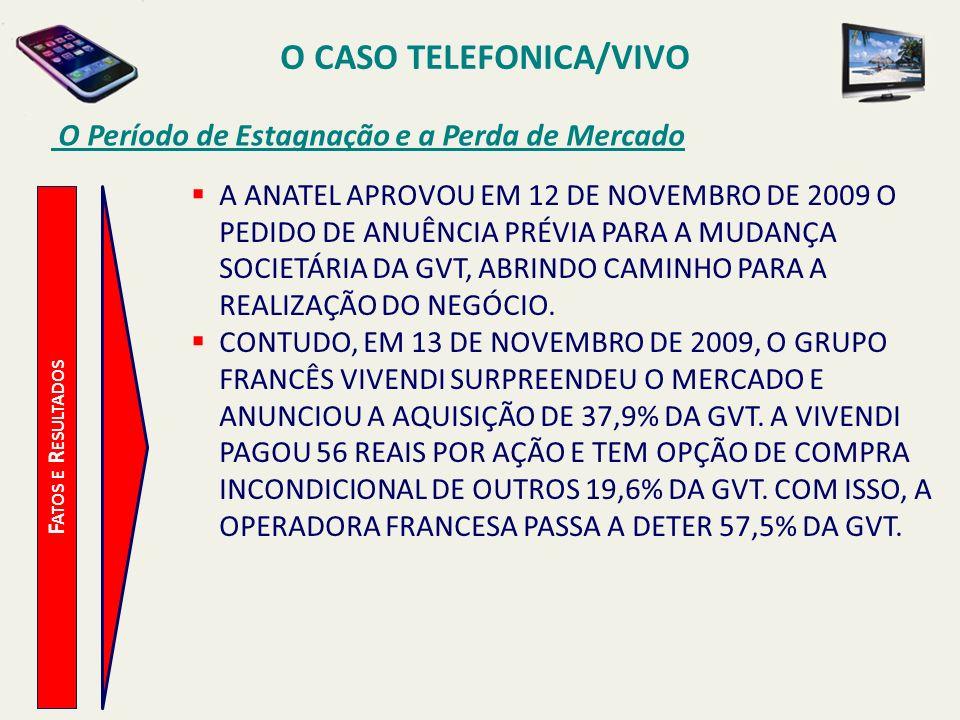 O CASO TELEFONICA/VIVO O Período de Estagnação e a Perda de Mercado F ATOS E R ESULTADOS A ANATEL APROVOU EM 12 DE NOVEMBRO DE 2009 O PEDIDO DE ANUÊNC