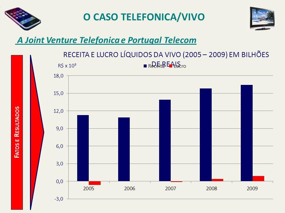 O CASO TELEFONICA/VIVO A Joint Venture Telefonica e Portugal Telecom F ATOS E R ESULTADOS R$ x 10 9 RECEITA E LUCRO LÍQUIDOS DA VIVO (2005 – 2009) EM