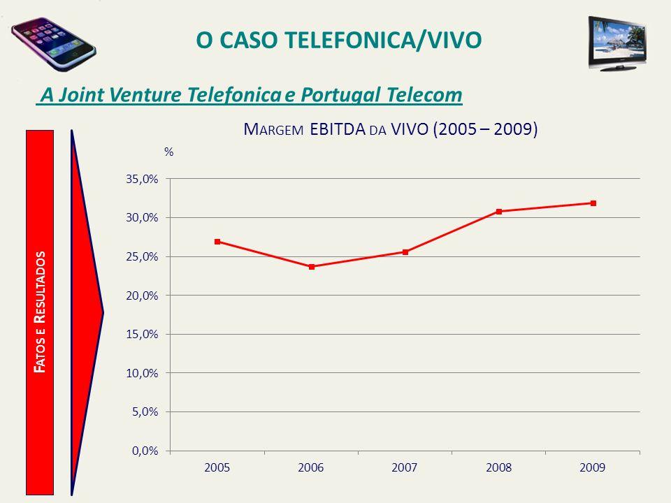 O CASO TELEFONICA/VIVO A Joint Venture Telefonica e Portugal Telecom F ATOS E R ESULTADOS % M ARGEM EBITDA DA VIVO (2005 – 2009)
