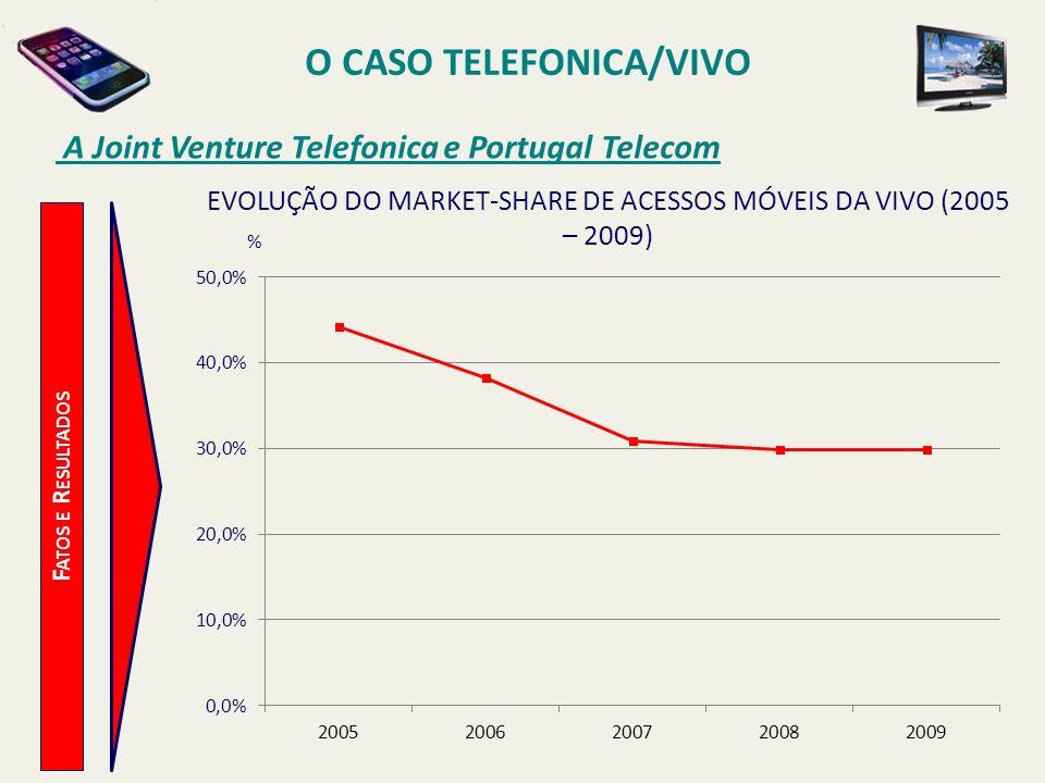 O CASO TELEFONICA/VIVO A Joint Venture Telefonica e Portugal Telecom F ATOS E R ESULTADOS % EVOLUÇÃO DO MARKET-SHARE DE ACESSOS MÓVEIS DA VIVO (2005 –