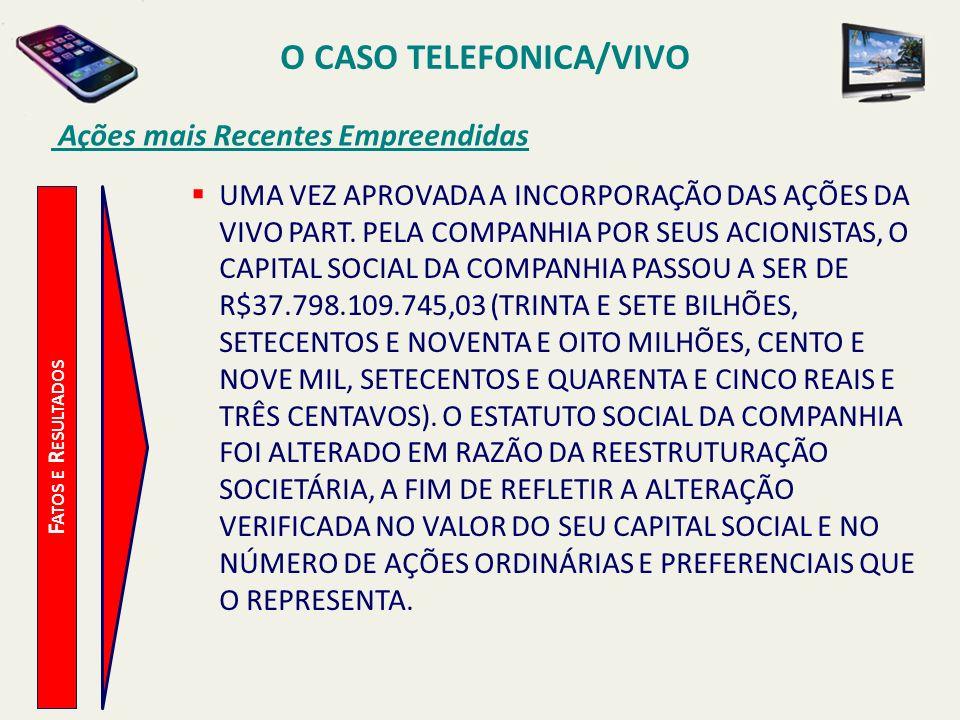 O CASO TELEFONICA/VIVO Ações mais Recentes Empreendidas F ATOS E R ESULTADOS UMA VEZ APROVADA A INCORPORAÇÃO DAS AÇÕES DA VIVO PART. PELA COMPANHIA PO