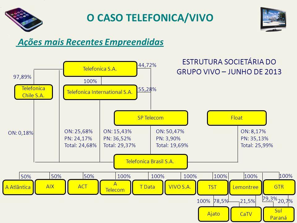 O CASO TELEFONICA/VIVO Ações mais Recentes Empreendidas Float Telefonica Brasil S.A. A Atlântica 50% AIX SP Telecom ON: 8,17% PN: 35,13% Total: 25,99%