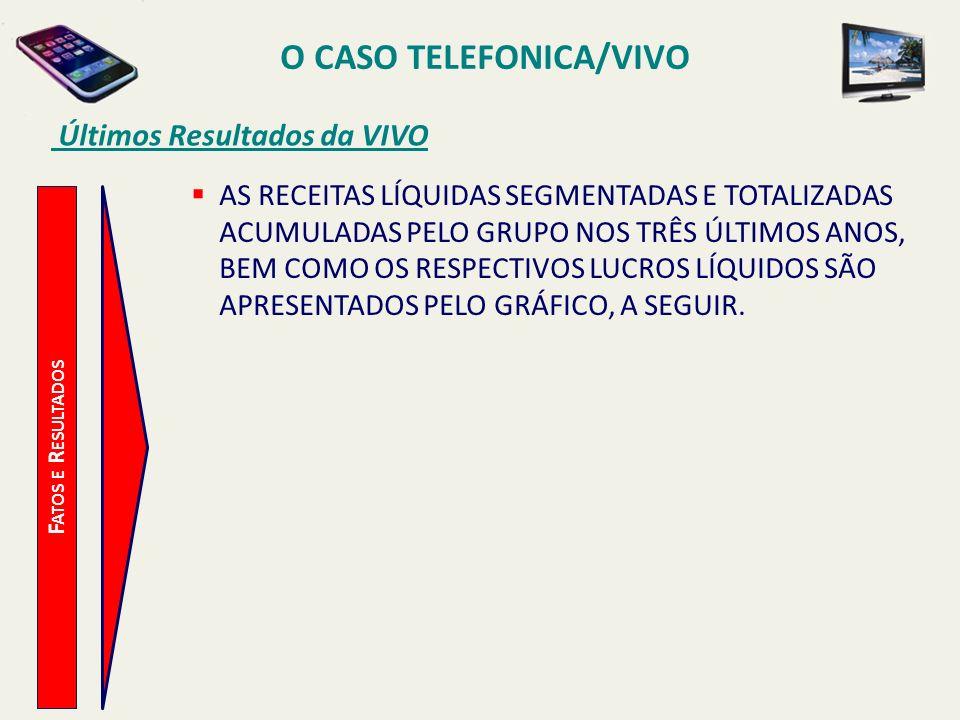 O CASO TELEFONICA/VIVO Últimos Resultados da VIVO F ATOS E R ESULTADOS AS RECEITAS LÍQUIDAS SEGMENTADAS E TOTALIZADAS ACUMULADAS PELO GRUPO NOS TRÊS Ú