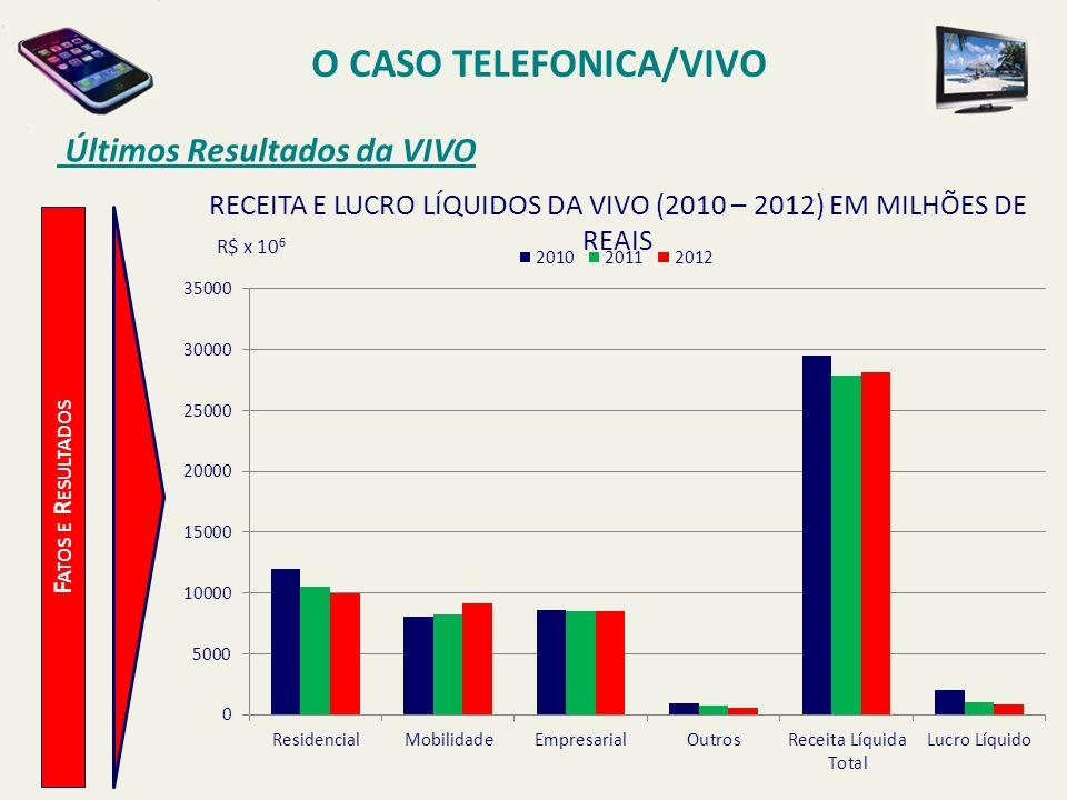 O CASO TELEFONICA/VIVO Últimos Resultados da VIVO F ATOS E R ESULTADOS R$ x 10 6 RECEITA E LUCRO LÍQUIDOS DA VIVO (2010 – 2012) EM MILHÕES DE REAIS
