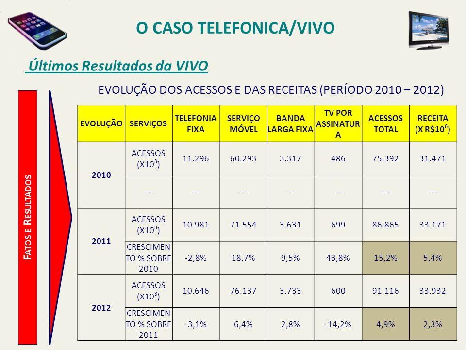 O CASO TELEFONICA/VIVO Últimos Resultados da VIVO F ATOS E R ESULTADOS EVOLUÇÃOSERVIÇOS TELEFONIA FIXA SERVIÇO MÓVEL BANDA LARGA FIXA TV POR ASSINATUR