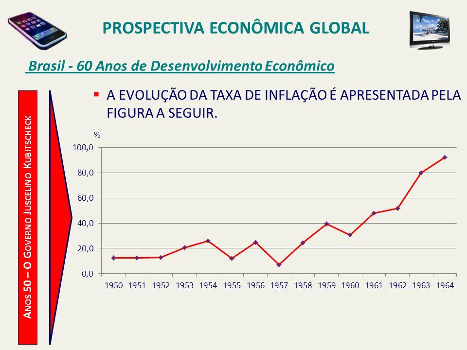 PROSPECTIVA ECONÔMICA GLOBAL Brasil - 60 Anos de Desenvolvimento Econômico A NOS 50 – O G OVERNO J USCELINO K UBITSCHECK A EVOLUÇÃO DA TAXA DE INFLAÇÃ