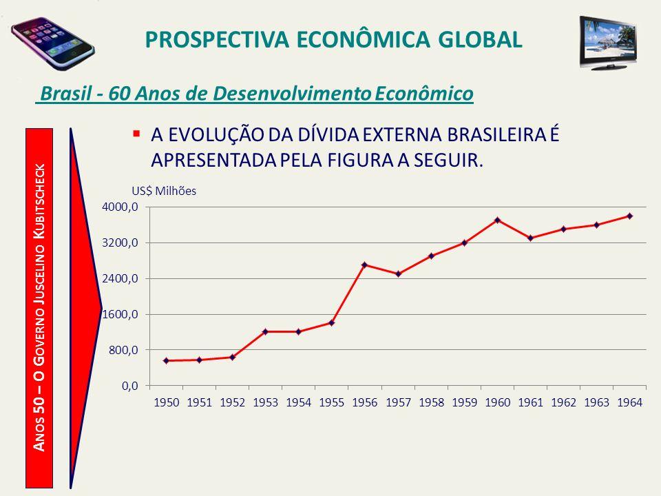 PROSPECTIVA ECONÔMICA GLOBAL Brasil - 60 Anos de Desenvolvimento Econômico A NOS 50 – O G OVERNO J USCELINO K UBITSCHECK A EVOLUÇÃO DA DÍVIDA EXTERNA