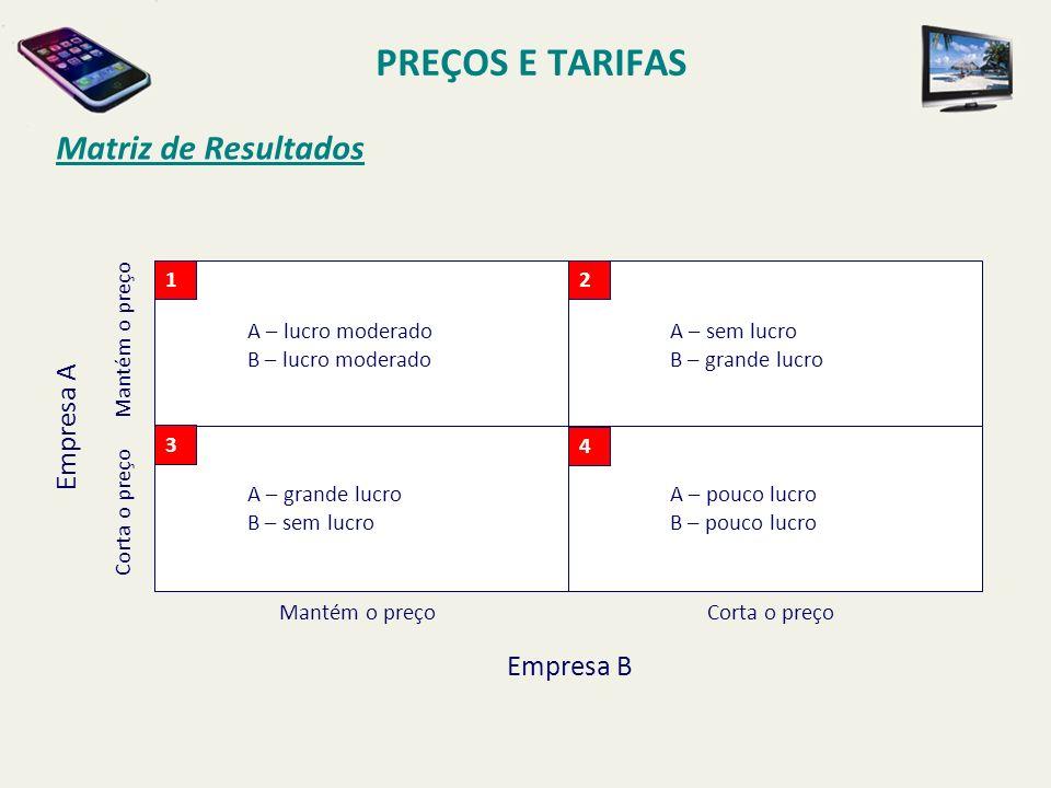PREÇOS E TARIFAS Matriz de Resultados A – lucro moderado B – lucro moderado A – grande lucro B – sem lucro A – sem lucro B – grande lucro A – pouco lu