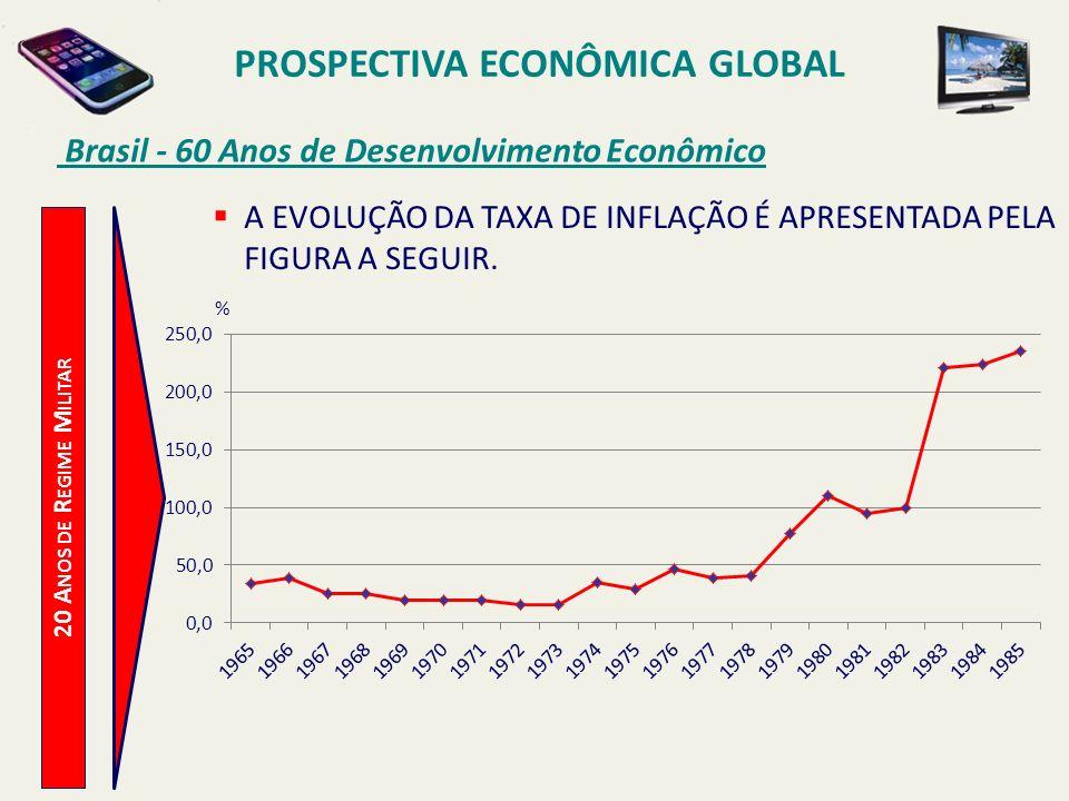 PROSPECTIVA ECONÔMICA GLOBAL Brasil - 60 Anos de Desenvolvimento Econômico 20 A NOS DE R EGIME M ILITAR A EVOLUÇÃO DA TAXA DE INFLAÇÃO É APRESENTADA P