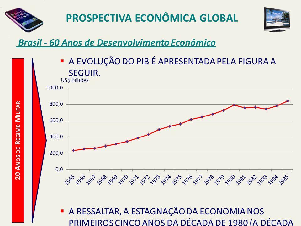 PROSPECTIVA ECONÔMICA GLOBAL Brasil - 60 Anos de Desenvolvimento Econômico 20 A NOS DE R EGIME M ILITAR A EVOLUÇÃO DO PIB É APRESENTADA PELA FIGURA A