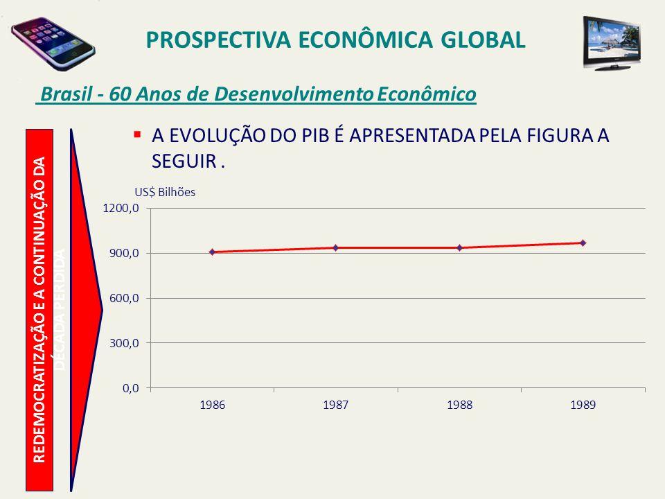 PROSPECTIVA ECONÔMICA GLOBAL Brasil - 60 Anos de Desenvolvimento Econômico A EVOLUÇÃO DO PIB É APRESENTADA PELA FIGURA A SEGUIR. US$ Bilhões REDEMOCRA