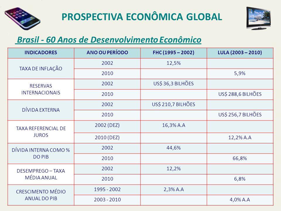 PROSPECTIVA ECONÔMICA GLOBAL Brasil - 60 Anos de Desenvolvimento Econômico INDICADORESANO OU PERÍODOFHC (1995 – 2002)LULA (2003 – 2010) TAXA DE INFLAÇ