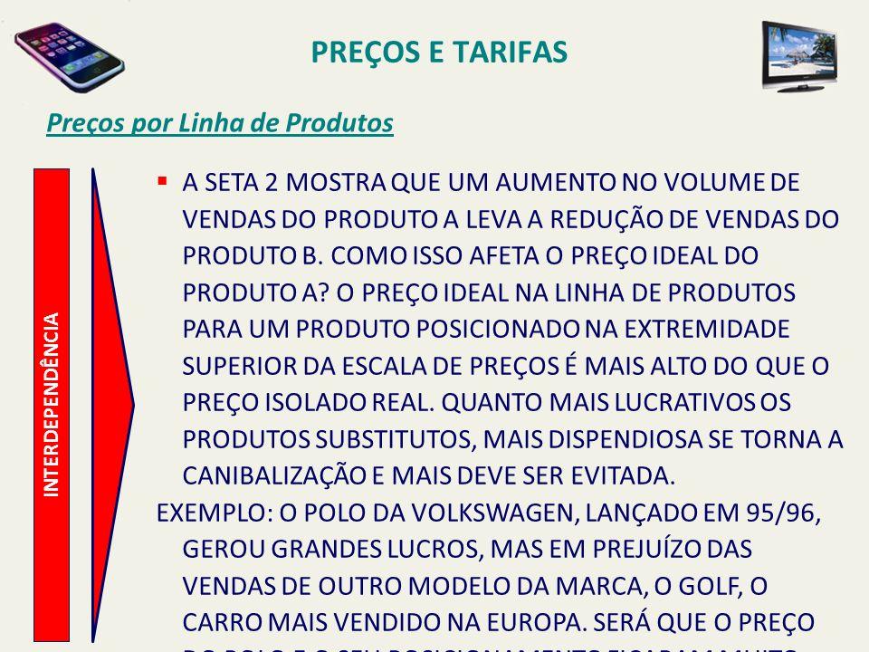PREÇOS E TARIFAS Preços por Linha de Produtos INTERDEPENDÊNCIA A SETA 2 MOSTRA QUE UM AUMENTO NO VOLUME DE VENDAS DO PRODUTO A LEVA A REDUÇÃO DE VENDA