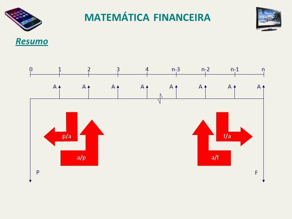 MATEMÁTICA FINANCEIRA Resumo01234n-3n-2n-1nAAAAAAAA P F a/pa/f p/af/a