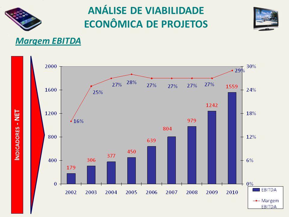 Margem EBITDA I NDICADORES - NET ANÁLISE DE VIABILIDADE ECONÔMICA DE PROJETOS