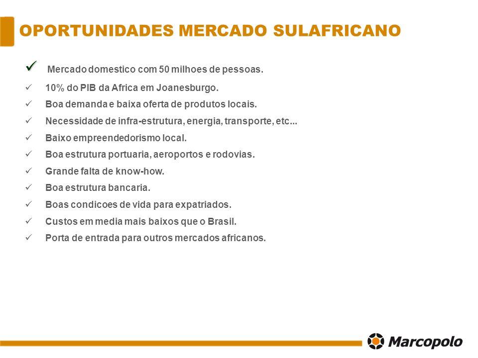OPORTUNIDADES MERCADO SULAFRICANO Mercado domestico com 50 milhoes de pessoas. 10% do PIB da Africa em Joanesburgo. Boa demanda e baixa oferta de prod