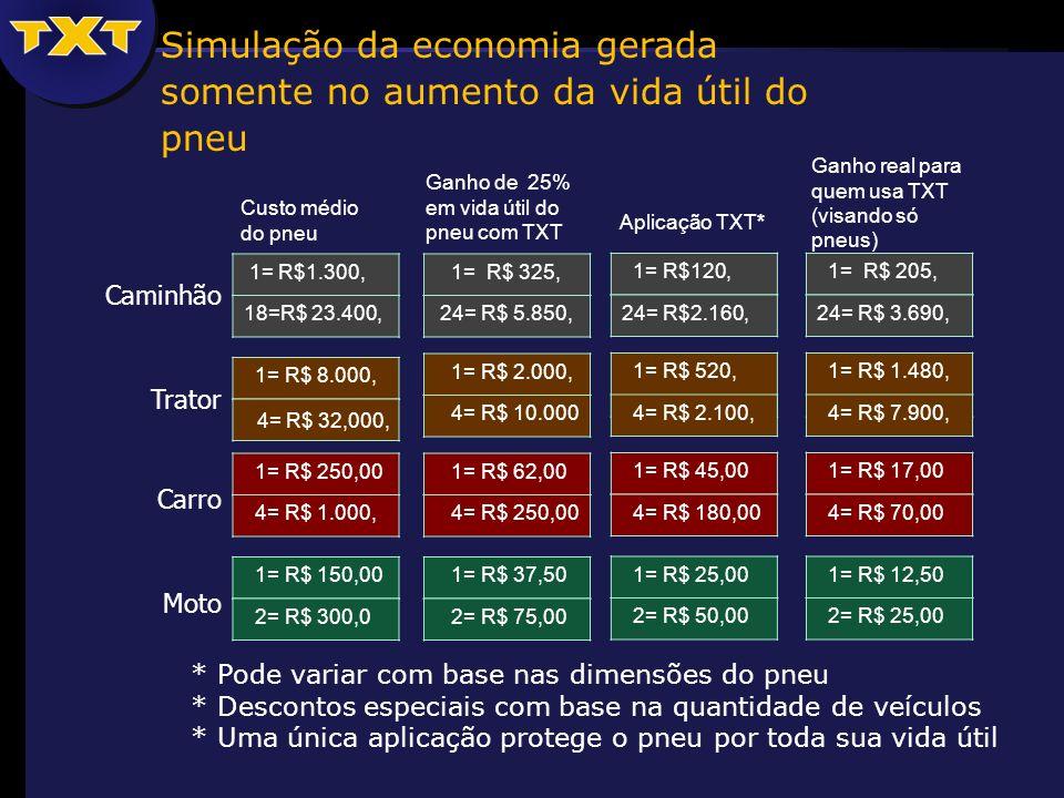 Simulação da economia gerada somente no aumento da vida útil do pneu * Pode variar com base nas dimensões do pneu * Descontos especiais com base na quantidade de veículos * Uma única aplicação protege o pneu por toda sua vida útil Caminhão Trator Carro Moto 1= R$1.300, 18=R$ 23.400, 1= R$120, 24= R$2.160, 1= R$ 520, 4= R$ 2.100, 1= R$ 45,00 4= R$ 180,00 1= R$ 25,00 2= R$ 50,00 1= R$ 325, 24= R$ 5.850, 1= R$ 2.000, 4= R$ 10.000 1= R$ 62,00 4= R$ 250,00 1= R$ 37,50 2= R$ 75,00 1= R$ 8.000, 4= R$ 32,000, 1= R$ 250,00 4= R$ 1.000, 1= R$ 150,00 2= R$ 300,0 Aplicação TXT* Ganho de 25% em vida útil do pneu com TXT Custo médio do pneu 1= R$ 205, 24= R$ 3.690, 1= R$ 1.480, 4= R$ 7.900, 1= R$ 17,00 4= R$ 70,00 1= R$ 12,50 2= R$ 25,00 Ganho real para quem usa TXT (visando só pneus)