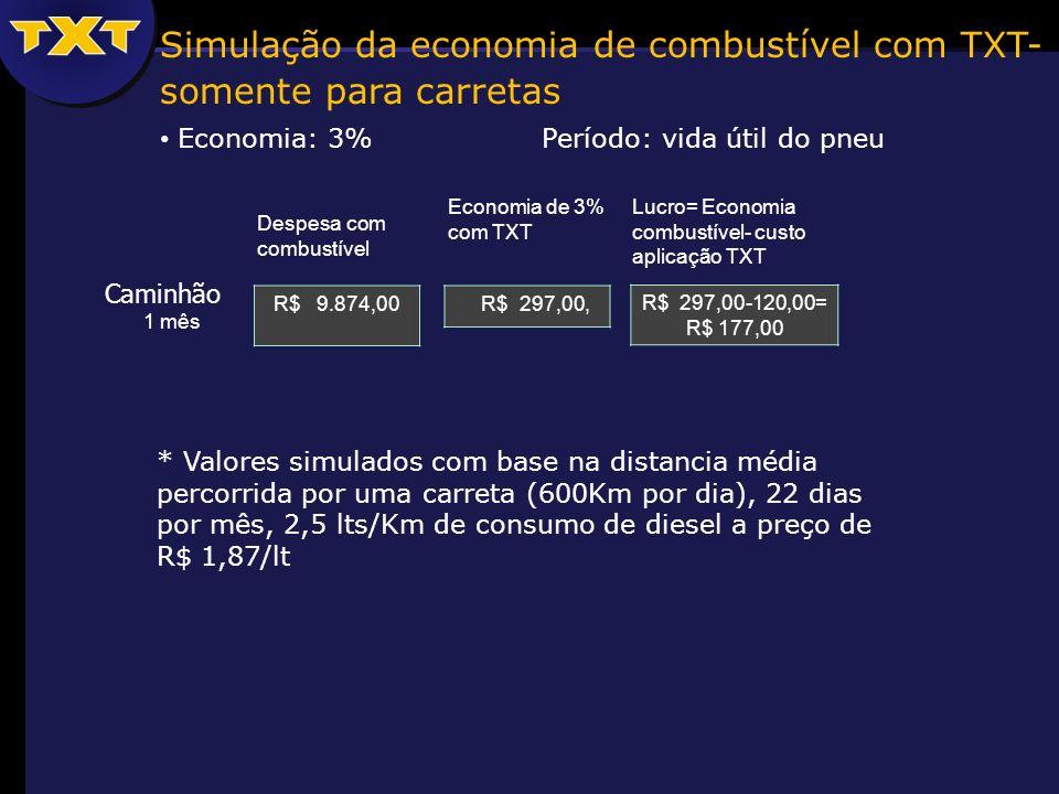 Simulação da economia de combustível com TXT- somente para carretas Economia: 3% Período: vida útil do pneu * Valores simulados com base na distancia