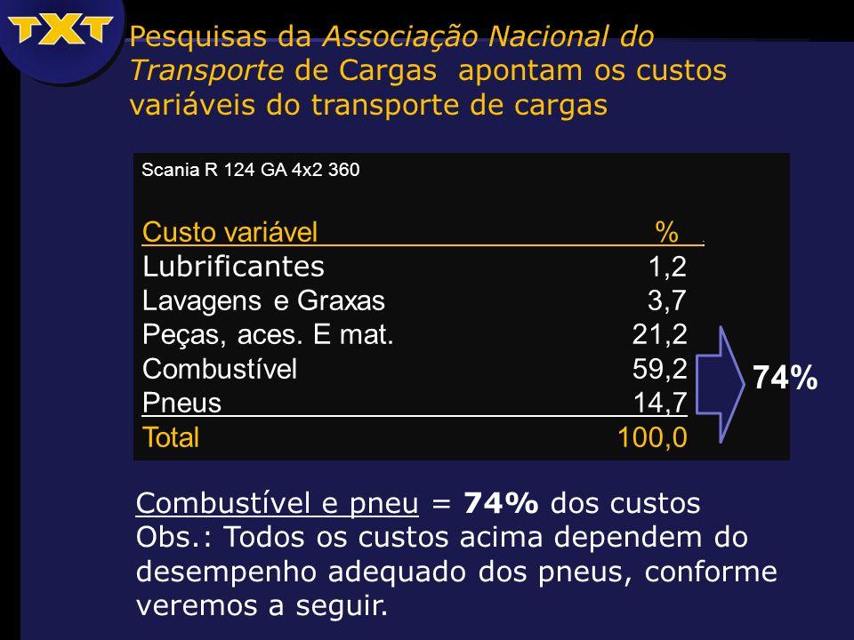 Scania R 124 GA 4x2 360 Custo variável %. Lubrificantes 1,2 Lavagens e Graxas 3,7 Peças, aces. E mat. 21,2 Combustível 59,2 Pneus 14,7 Total 100,0 Com