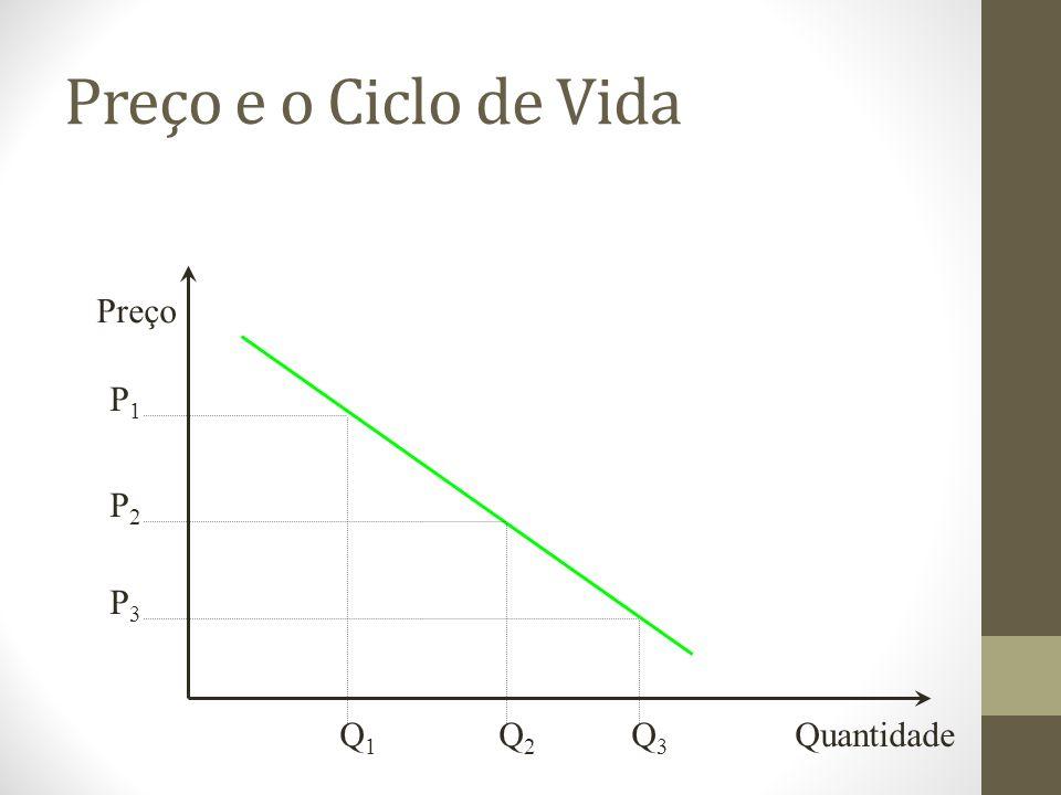Preço e o Ciclo de Vida Preço Quantidade P1P1 P2P2 P3P3 Q3Q3 Q2Q2 Q1Q1