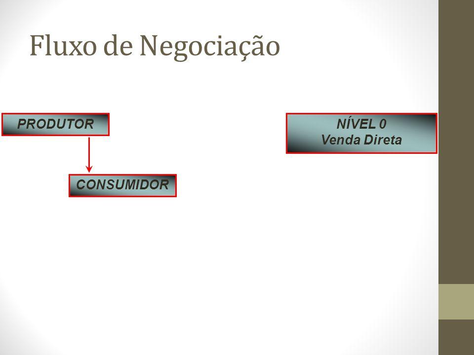 Fluxo de Negociação PRODUTOR CONSUMIDOR NÍVEL 0 Venda Direta